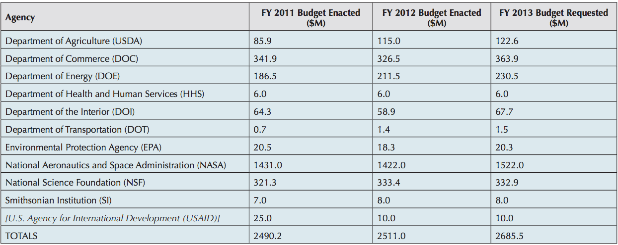 USGCRP Budget Crosscut Table