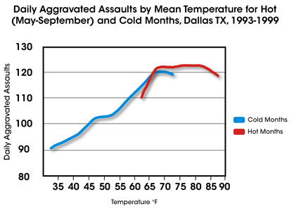 Temperature and Violent Crime: Implications of Climate Change?