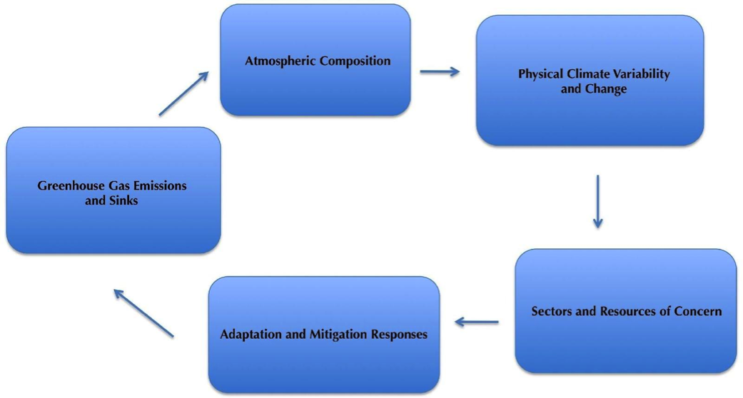 Categories of Indicators: Conceptual framework for the National Climate Assessment